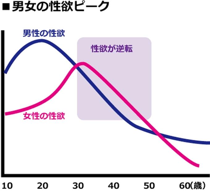 男女の性衝動グラフ