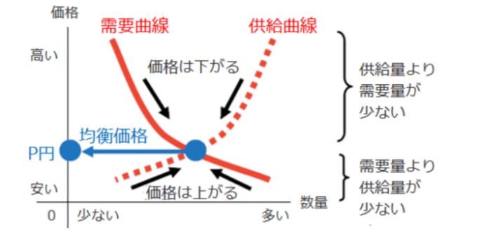 需要と供給の均衡曲線
