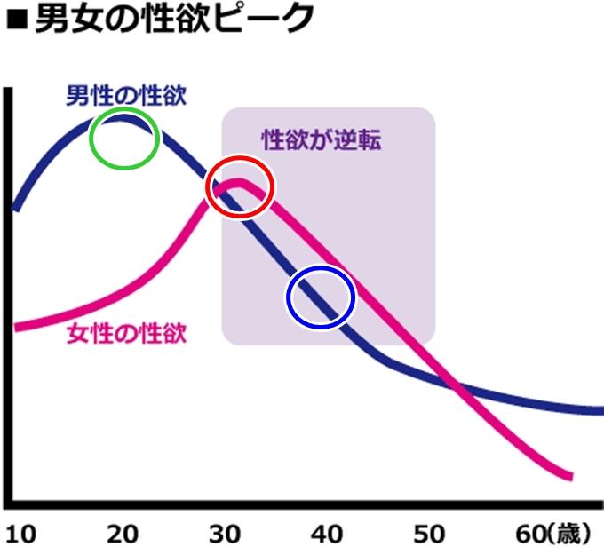 性欲ピーク曲線