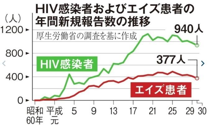 出会い系でHIV(エイズ)に感染する確率は何パーセント?予防策は?【驚愕の%】