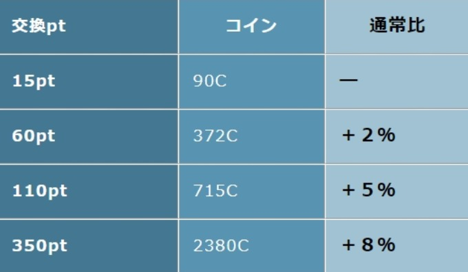 【VIP特典1】ポイント⇒コイン交換レートがお得!